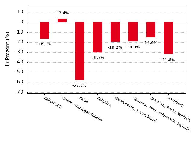 Börsenverein